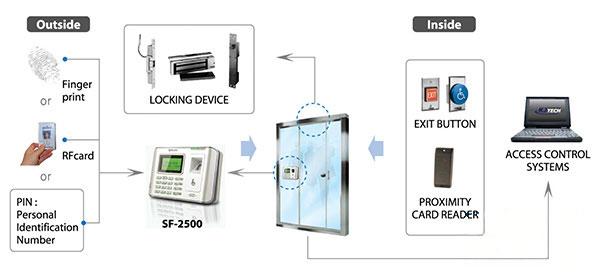 Sơ đồ kết nối máy chấm công Kjtech SF-2500