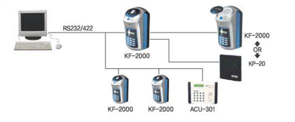 Sơ đồ kết nối nâng cao Kjtech KF-2000
