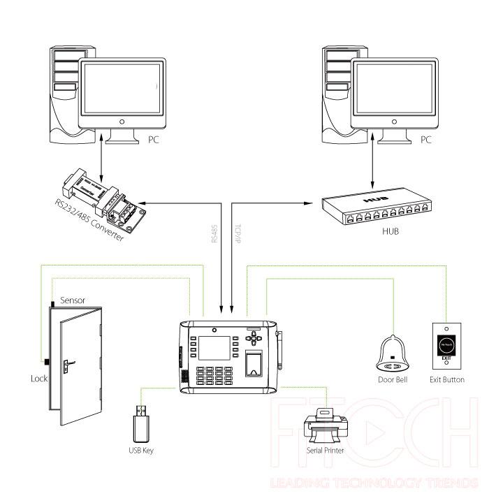 Mô hình hệ thống iclock 700