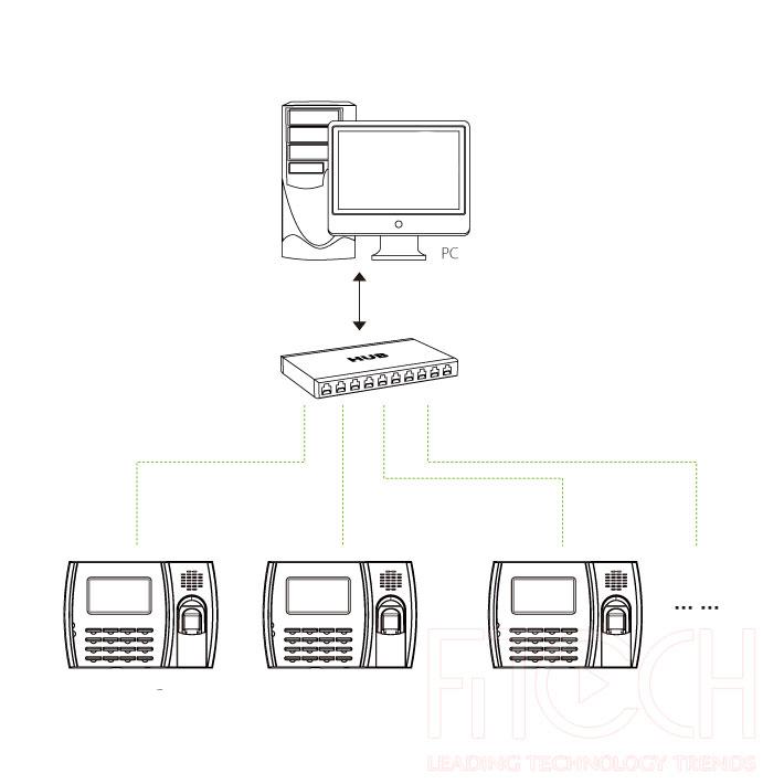 mô hình kết nối máy chấm công vân tay U300