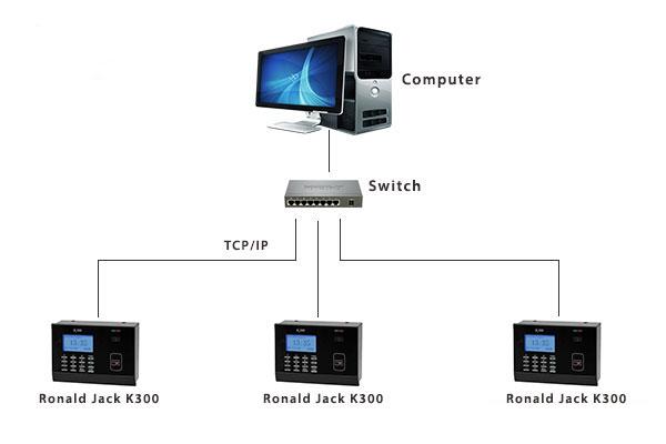 ronald-jack-K300-sdo