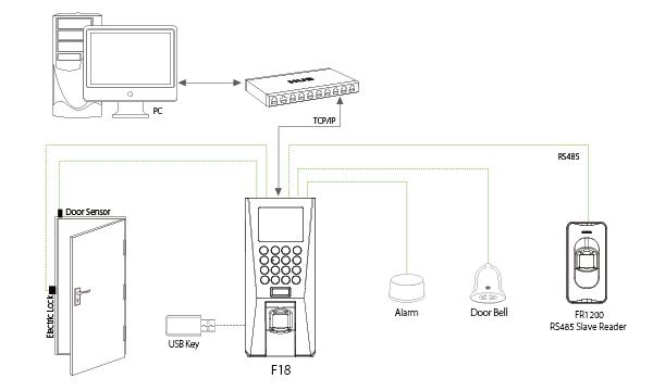Mô hình hệ thống F18