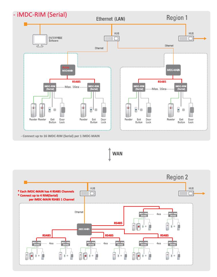 iMDC-RIM2-Serial(8)