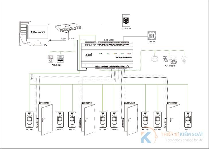 mô hình hệ thống ZKTeco inBIO 160
