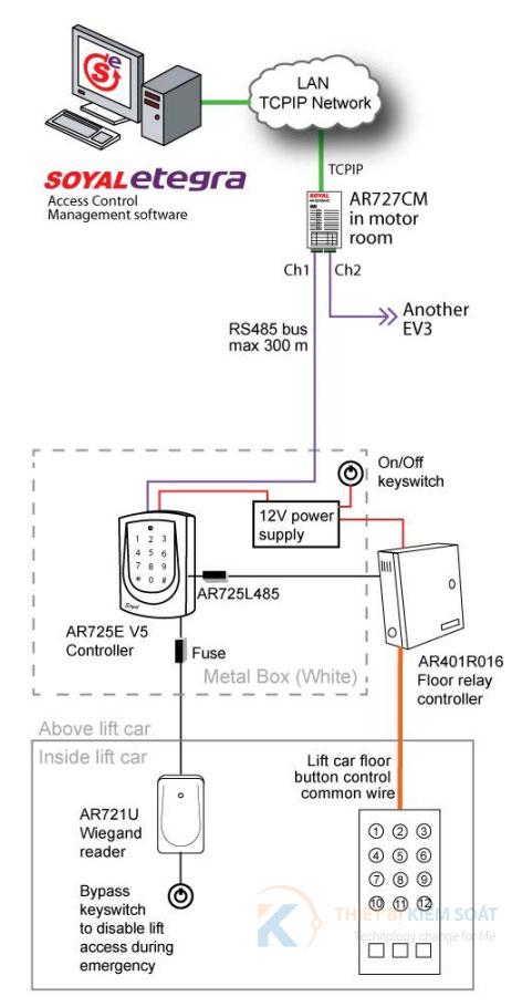 Mô hình hệ thống kiểm soát phân tầng thang máy Soyal AR-725E