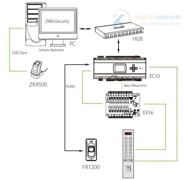 Mô hình kết nối bộ kiểm soát thang máy EC10