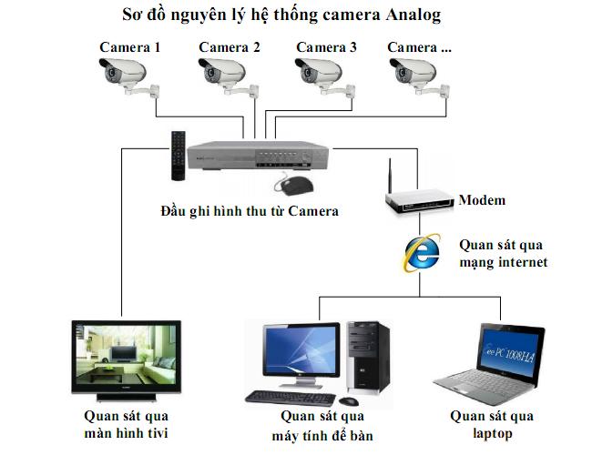 so-do-nguyen-ly-camera-analog dahua