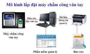 ss-may-cham-cong-van-tay