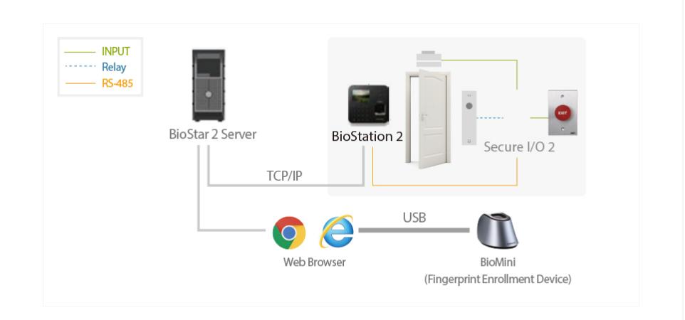 Mô hình hệ thống sử dụng Superma BioStation 2