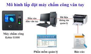 mo-hinh-cham-cong-kobio-s1000