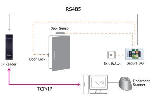sd_Secure IO 2