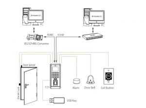 Mô hình hệ thống sử dụng ZKTeco F21