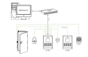 Mô hình hệ thống kiểm soát cửa ra vào sử dụng ZKTeco SC405