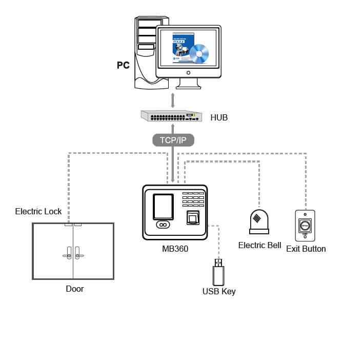 Sơ đồ kết nối MB160