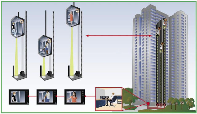 hệ thống kiểm soát thang máy không phân tầng