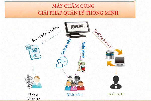 top-giai-phap-cham-cong-tot-nhat
