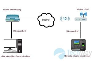 mô hình kết nối máy chấm công qua 3G